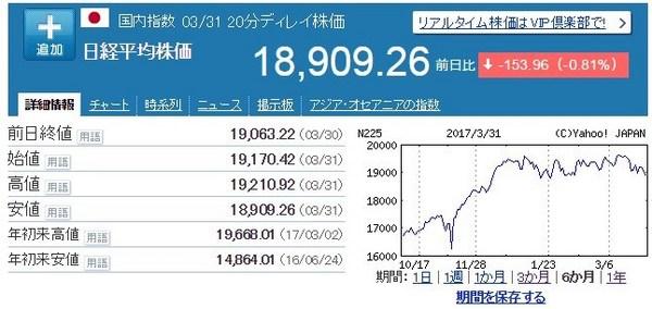 日経平均20170402.jpg