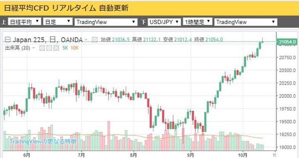 日経平均20171013.jpg