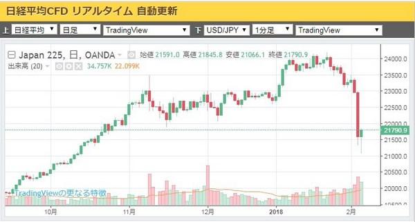 日経平均20180206日足.jpg