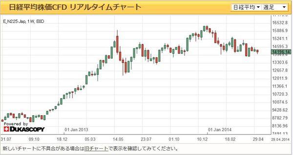 日経平均株価チャート週足20140509.jpg