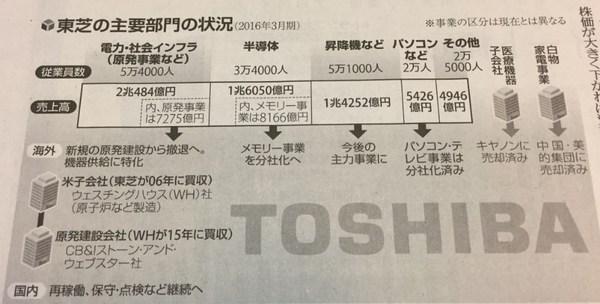 東芝2017年3月期の状況.jpg