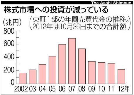 株式市場への投資減少.jpg