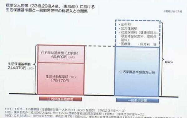 標準3人世帯における生活保護費比較.jpg