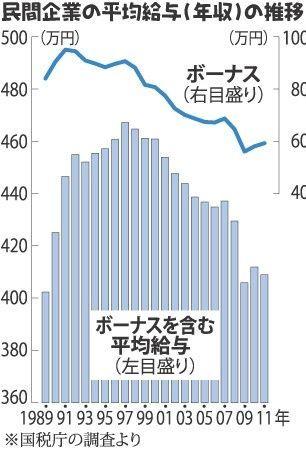 民間企業の平均給与グラフ.jpg