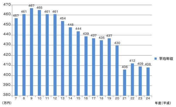 民間平均給与の推移グラフ.jpg