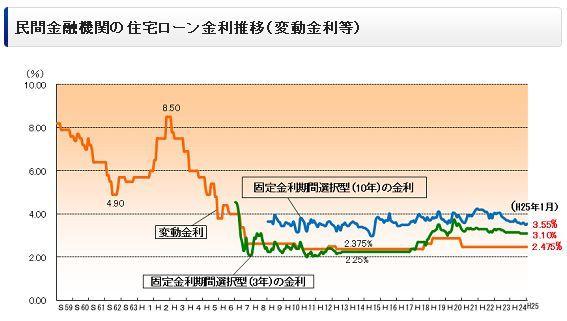 民間金融機関の住宅ローン金利推移.jpg