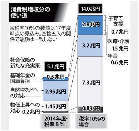 消費税増税分の使い道.jpg