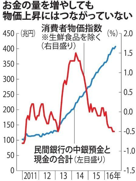 消費者物価指数とお金の量.jpg