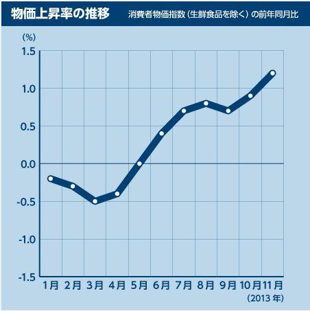 物価上昇率2013.jpg