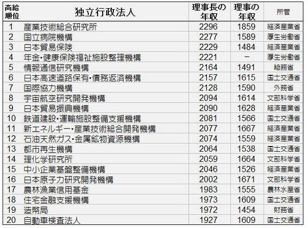 独立行政法人理事年収.jpg
