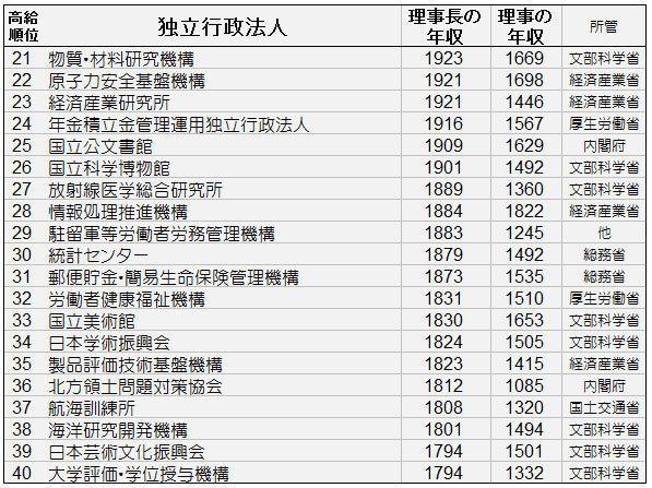独立行政法人理事年収21~40位.jpg