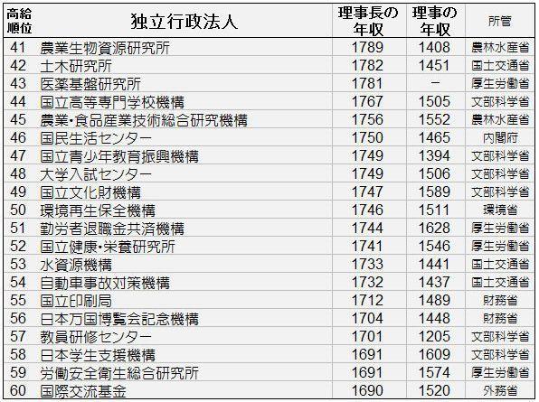 独立行政法人理事年収41~60位.jpg