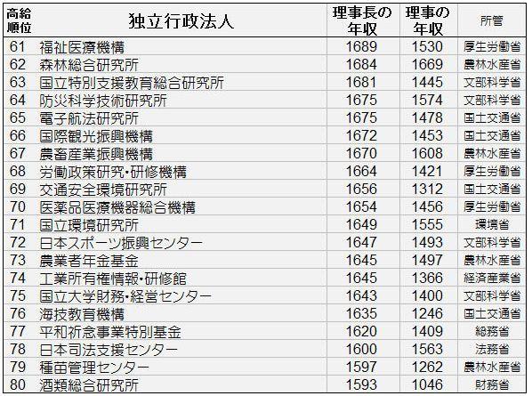 独立行政法人理事年収61~80位.jpg