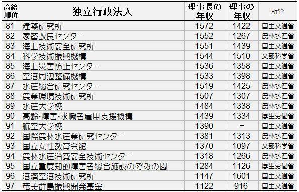 独立行政法人理事年収81~97位.jpg