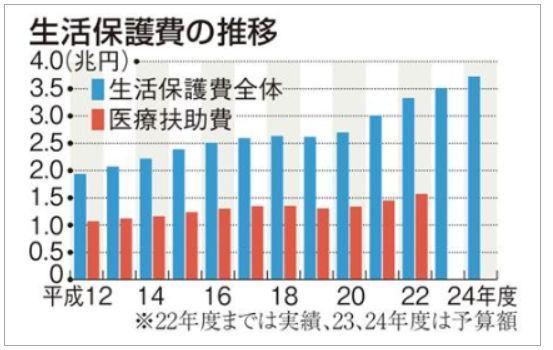 生活保護費における医療費扶助の割合.jpg