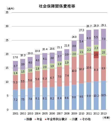 社会保障費内訳推移2014.jpg