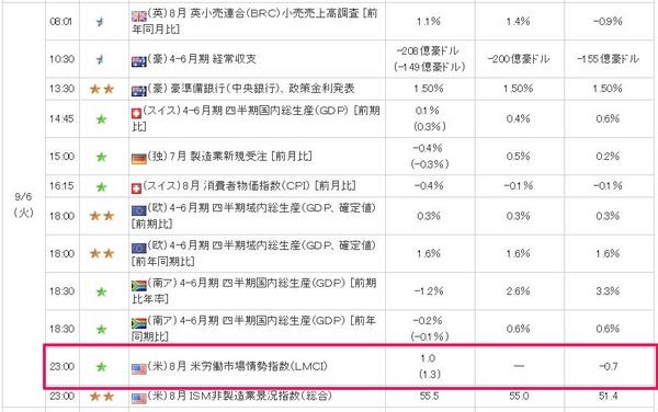 米労働市場情勢指数LMCI.jpg