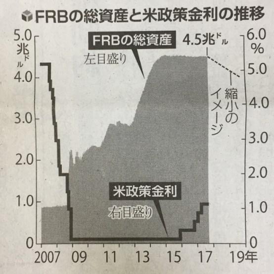 米FRBの総資産とFF金利の推移グラフ.jpg