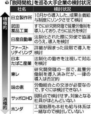 脱時間給を巡る大手企業の状況.jpg