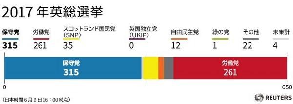 英総選挙2017結果.jpg