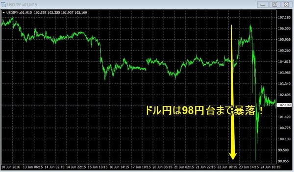英EU離脱ドル円15分足.jpg