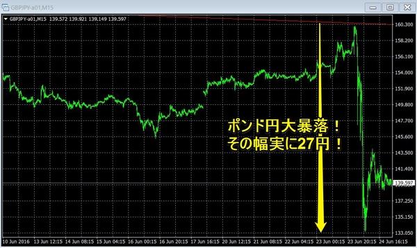 英EU離脱ポンド円大暴落15分足3.jpg