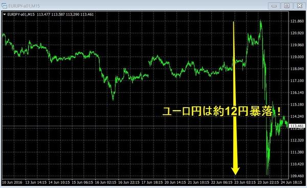 英EU離脱ユーロ円15分足.jpg
