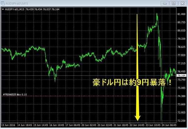 英EU離脱豪ドル円15分足.jpg