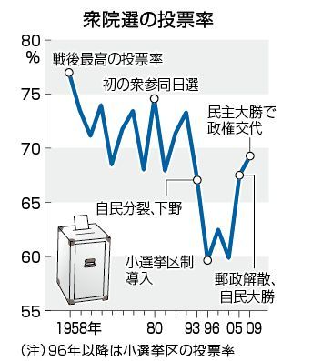 衆議院選挙投票率グラフ.jpg
