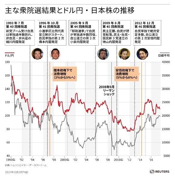 過去の衆議院選挙と株価とドル円の動き.jpg