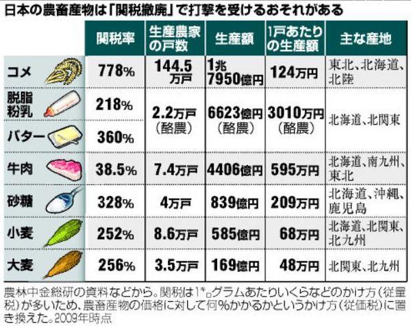 関税撤廃で打撃を受ける農産物.jpg
