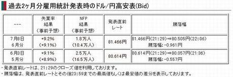 雇用統計6月・7月騰落幅.jpg