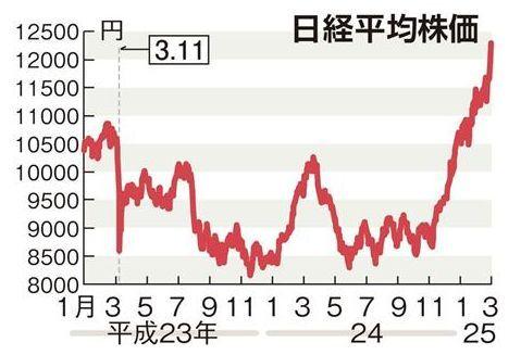 震災後の日経平均株価.jpg