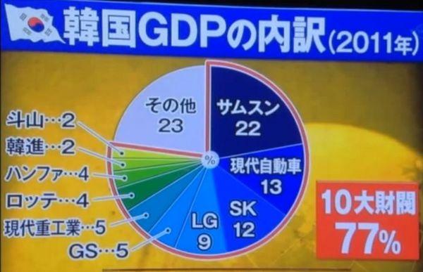 韓国のGDPは10大財閥で77%.jpg