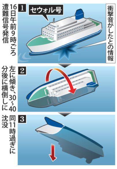 韓国旅客船沈没3.jpg