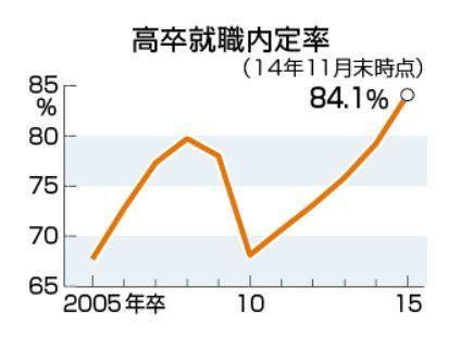高卒就職内定率2015.jpg
