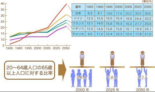 高齢者の割合グラフ.jpg