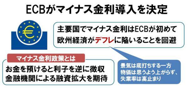 ECBマイナス金利導入.jpg