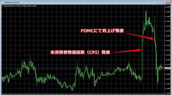 FOMC2017年6月ユーロドルチャート.jpg