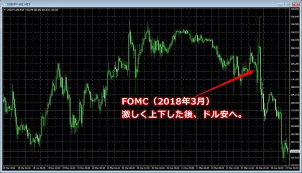 FOMC2018年3月ドル円チャート.jpg