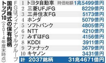GPIF国内株式TOP10.jpg