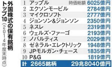 GPIF海外株式TOP10.jpg