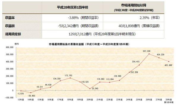 GPIF運用実績グラフ.jpg