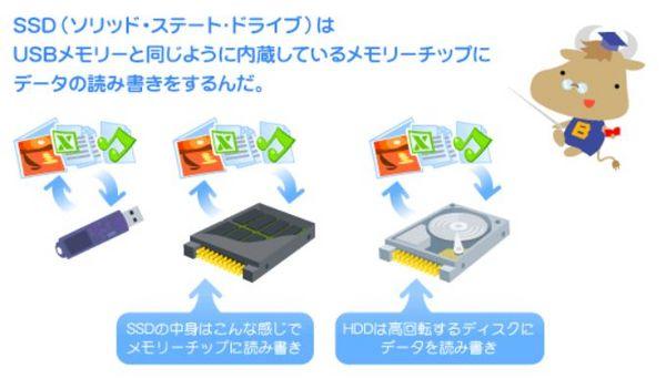 SSDとは.jpg