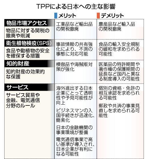 TPP影響1.jpg