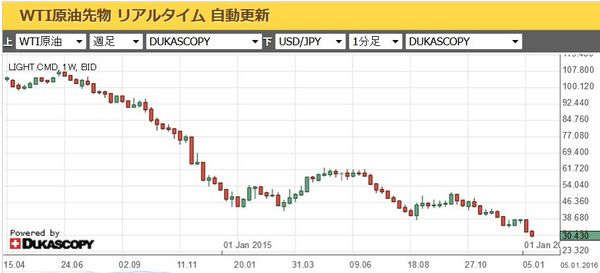 WTI原油価格チャート20160114.jpg