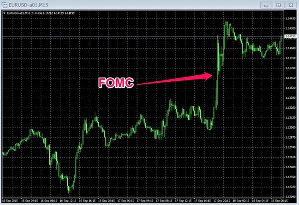 eurusdFOMC20150918.jpg