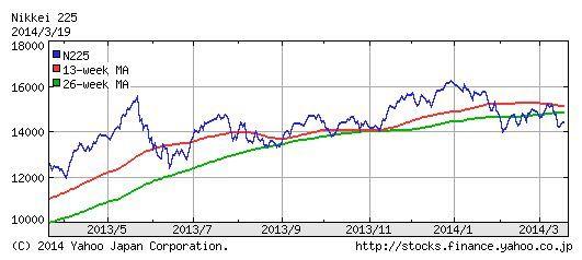 nikkei225チャート20140320.jpg