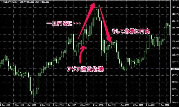 usdjpyアジア通貨危機.jpg