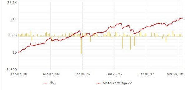 whitebearV1apex2_成績20180412-5.jpg
